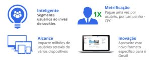 anúncio-gmail-02-300x121 Campanha Gmail Ads