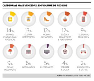 categorias-mais-vendidas-em-volume-de-pedidos-ebit-webshoppers-300x258 O Crescimento do Ecommerce no Brasil