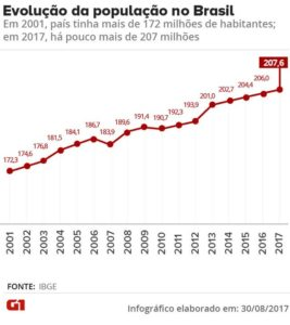 evolucao-da-populacao-no-brasil-2--267x300 Brasil tem mais de 207 milhões de habitantes, segundo IBGE