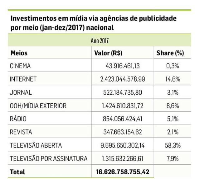 08 Cenp-Meios divulga dados 2017 e destaca a atuação da internet